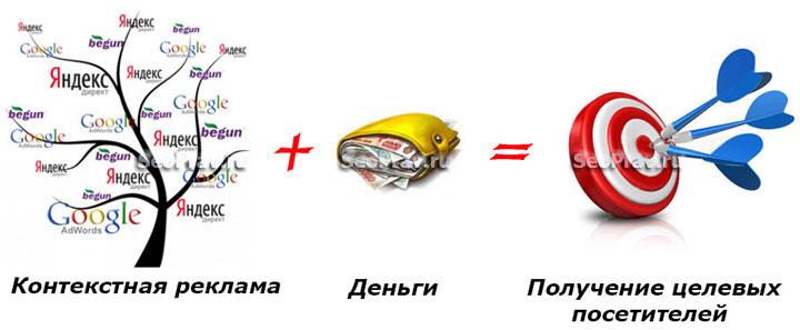 Контекстная реклама и директ реклама