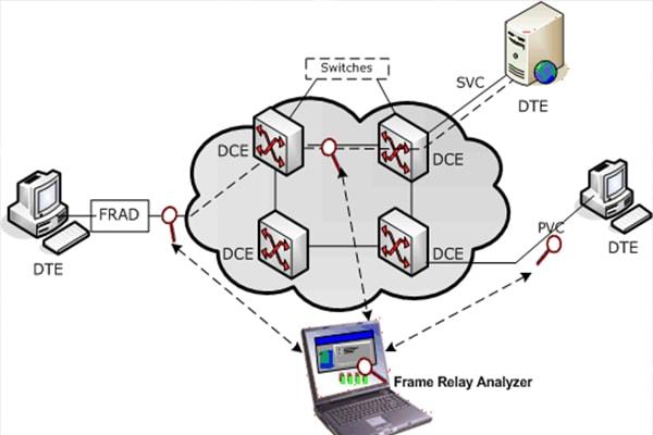 Протокол Frame relay, имеющий множество возможностей