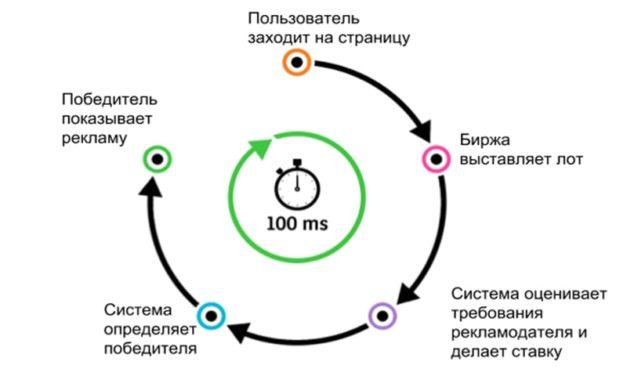 Торг в реальном времени: особенности и понятие RTB System