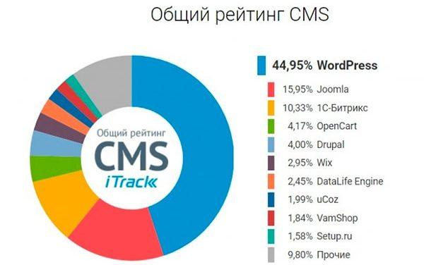 Выбор CMS для электронной коммерции — важный выбор для вашего бизнеса