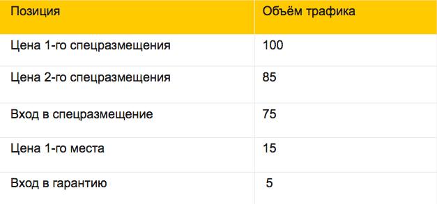 В Яндекс.Директе изменился подход к расчёту ставок на поиске