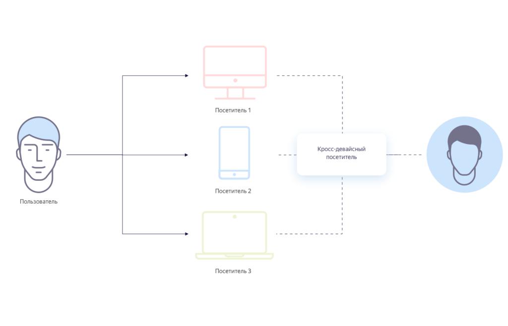 Топ интернет-проектов от Яндекса: как всё устроено