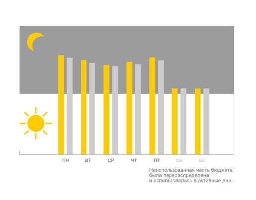 Средний дневной бюджет в Яндекс.Директ: как это работает