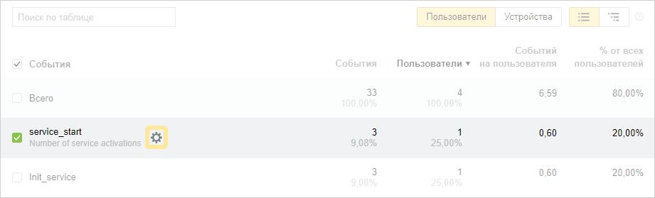 Яндекс переделали События в Метрике