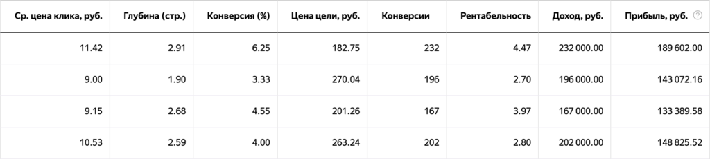 Эффективность на максимум: больше конверсий на поиске за прежний бюджет