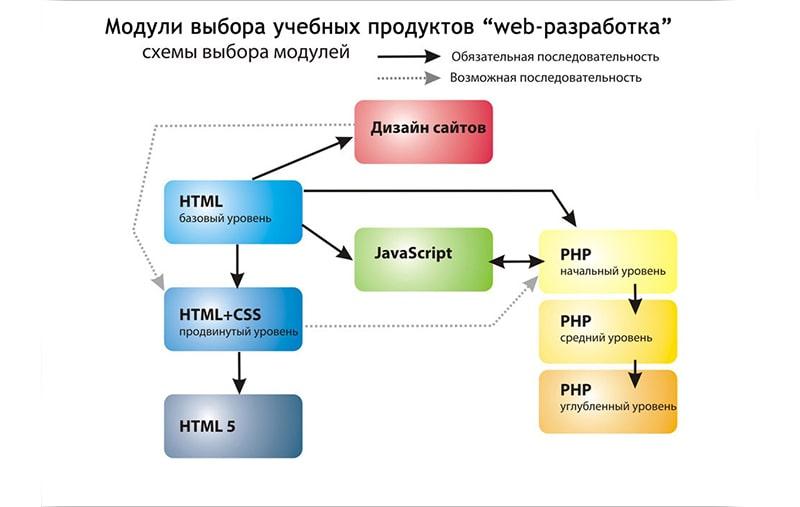 С чего начинается изучение программирования?