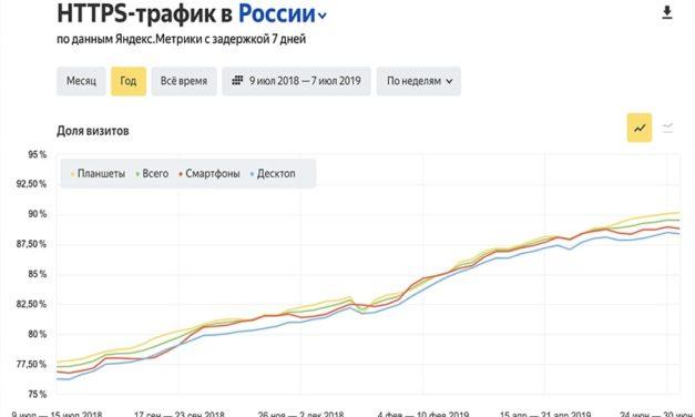 HTTPS: новый отчёт Яндекс.Радара и не только
